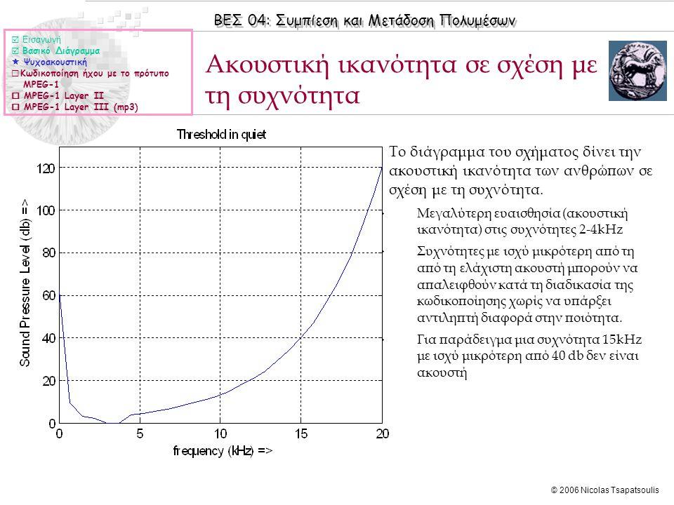 ΒΕΣ 04: Συμπίεση και Μετάδοση Πολυμέσων © 2006 Nicolas Tsapatsoulis Ακουστική ικανότητα σε σχέση με τη συχνότητα  Εισαγωγή  Βασικό Διάγραμμα  Ψυχοα