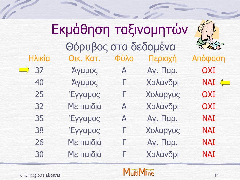 © Georgios Paliouras44 Εκμάθηση ταξινομητών Θόρυβος στα δεδομένα ΗλικίαΟικ. Κατ.ΦύλοΠεριοχήΑπόφαση 37ΆγαμοςΑΑγ. Παρ.ΟΧΙ 40ΆγαμοςΓΧαλάνδριΝΑΙ 25Έγγαμος