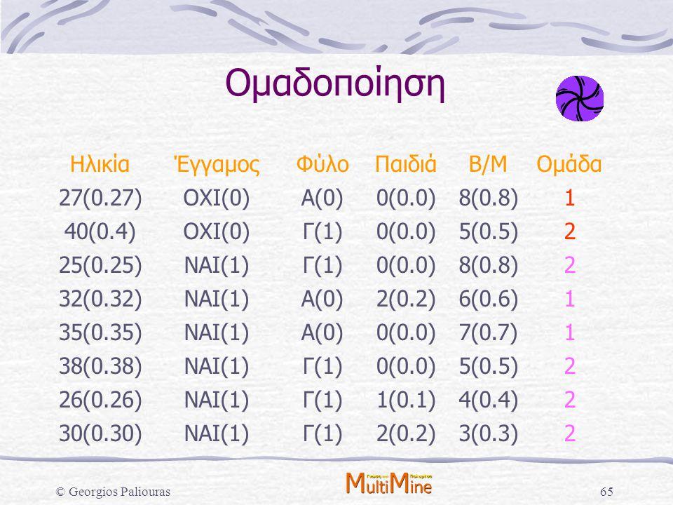 © Georgios Paliouras65 Ομαδοποίηση ΗλικίαΈγγαμοςΦύλοΠαιδιάΒ/ΜΟμάδα 27(0.27)ΟΧΙ(0)Α(0)0(0.0)8(0.8)1 40(0.4)ΟΧΙ(0)Γ(1)0(0.0)5(0.5)2 25(0.25)ΝΑΙ(1)Γ(1)0(
