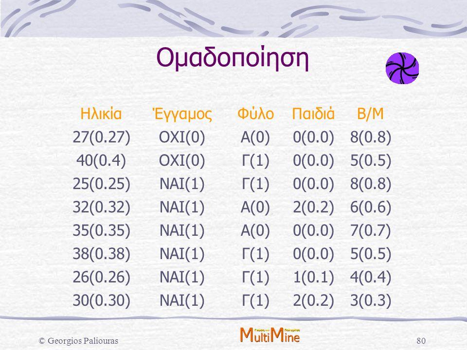 © Georgios Paliouras80 Ομαδοποίηση ΗλικίαΈγγαμοςΦύλοΠαιδιάΒ/Μ 27(0.27)ΟΧΙ(0)Α(0)0(0.0)8(0.8) 40(0.4)ΟΧΙ(0)Γ(1)0(0.0)5(0.5) 25(0.25)ΝΑΙ(1)Γ(1)0(0.0)8(0