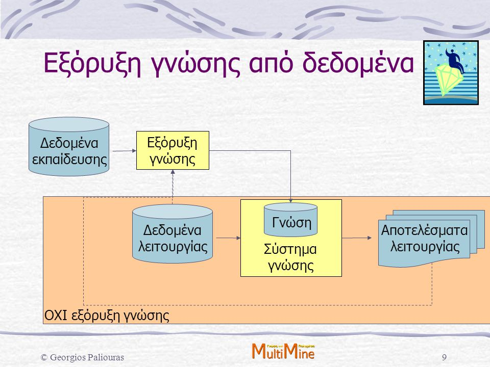 © Georgios Paliouras90 Αποκάλυψη συσχετίσεων Αλγόριθμος Apriori: 1.