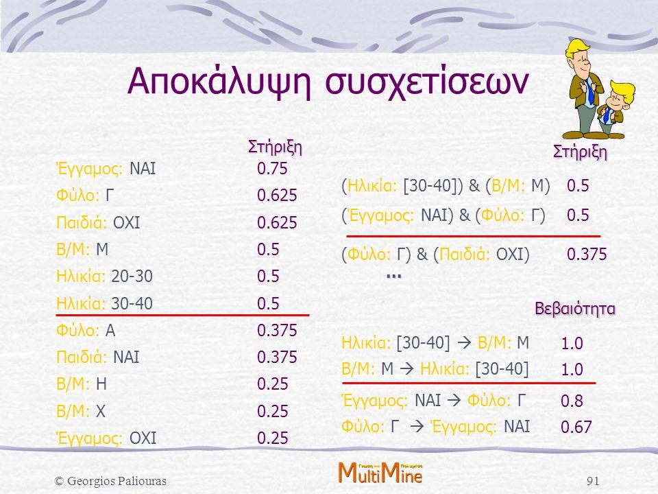 © Georgios Paliouras91 Αποκάλυψη συσχετίσεων Έγγαμος: ΝΑΙ0.75 Φύλο: Γ0.625 Παιδιά: ΟΧΙ0.625 Β/Μ: Μ0.5 Ηλικία: 20-300.5 Ηλικία: 30-400.5 Φύλο: Α0.375 Π