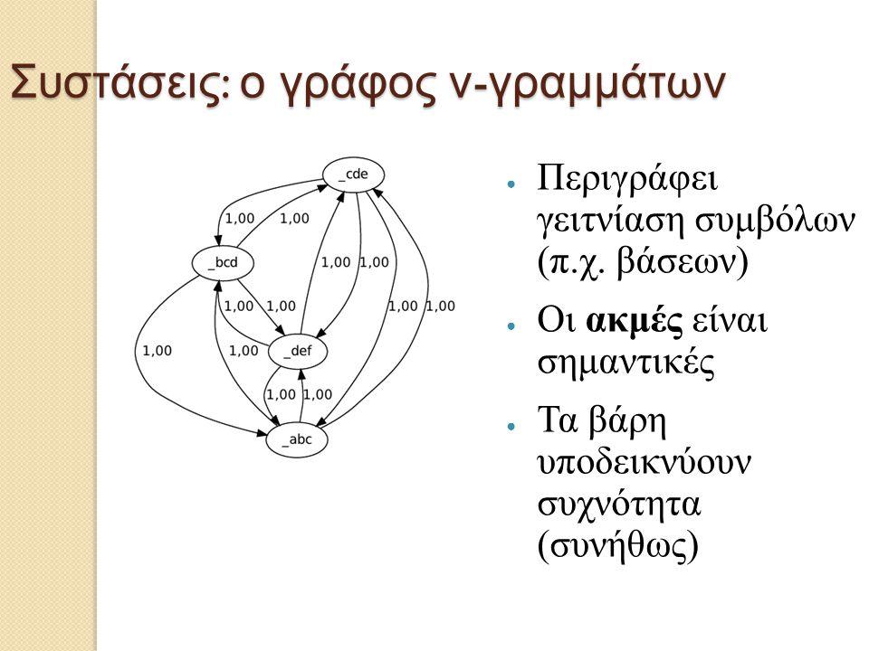 Συστάσεις : ο γράφος ν - γραμμάτων ● Περιγράφει γειτνίαση συμβόλων (π.χ. βάσεων) ● Οι ακμές είναι σημαντικές ● Τα βάρη υποδεικνύουν συχνότητα (συνήθως