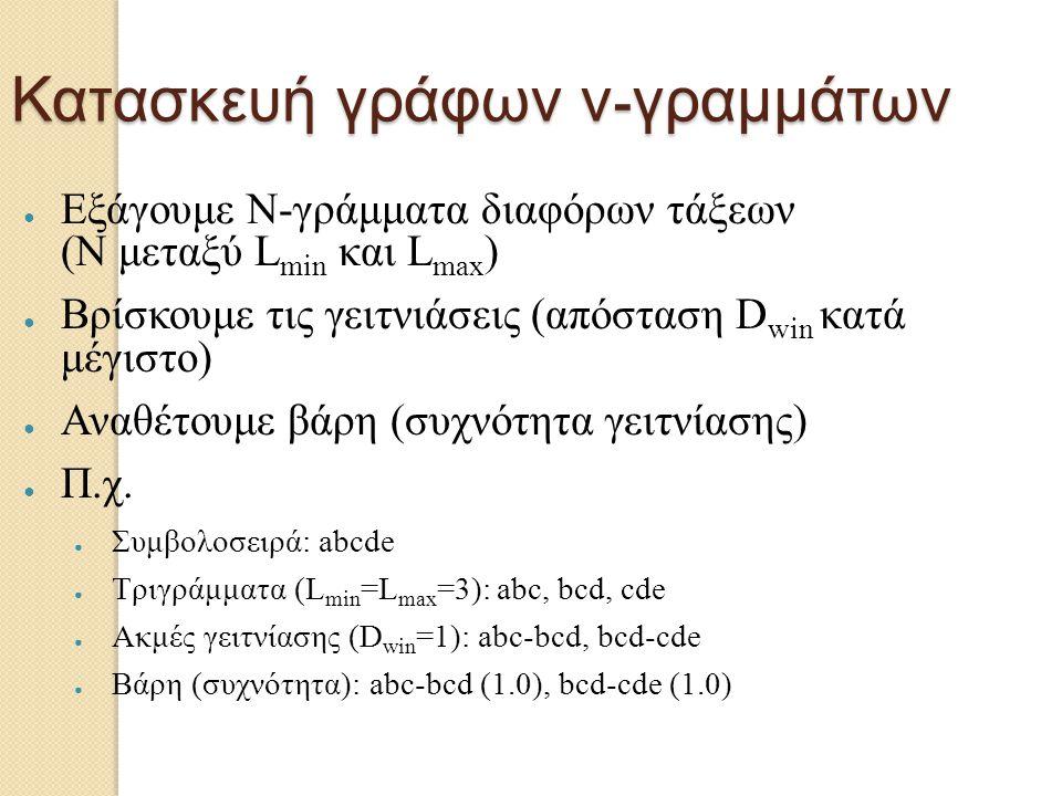 Κατασκευή γράφων ν - γραμμάτων ● Εξάγουμε Ν-γράμματα διαφόρων τάξεων (Ν μεταξύ L min και L max ) ● Βρίσκουμε τις γειτνιάσεις (απόσταση D win κατά μέγι