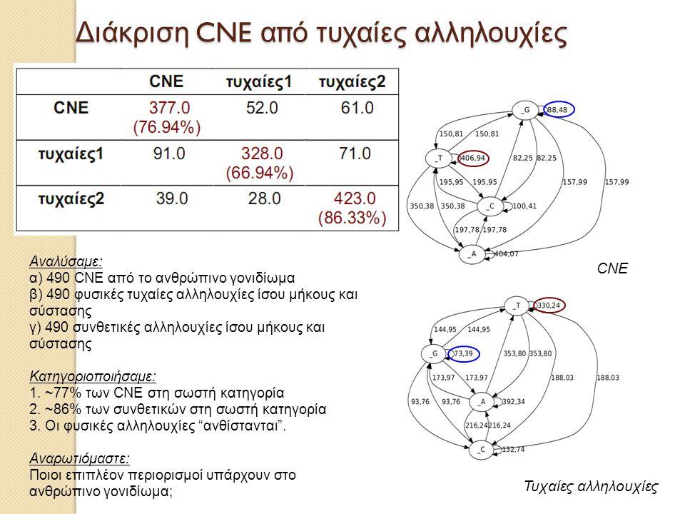 Διάκριση CNE από τυχαίες αλληλουχίες CNE Τυχαίες αλληλουχίες Αναλύσαμε: α) 490 CNE από το ανθρώπινο γονιδίωμα β) 490 φυσικές τυχαίες αλληλουχίες ίσου