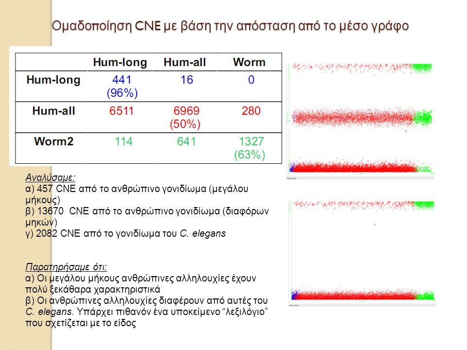 Ομαδοποίηση CNE με βάση την απόσταση από το μέσο γράφο Αναλύσαμε: α) 457 CNE από το ανθρώπινο γονιδίωμα (μεγάλου μήκους) β) 13670 CNE από το ανθρώπινο