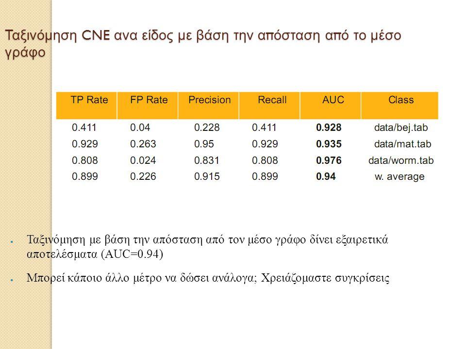 Ταξινόμηση CNE ανα είδος με βάση την απόσταση από το μέσο γράφο ● Ταξινόμηση με βάση την απόσταση από τον μέσο γράφο δίνει εξαιρετικά αποτελέσματα (ΑU