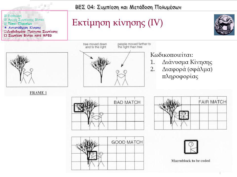 ΒΕΣ 04: Συμπίεση και Μετάδοση Πολυμέσων © 2006 Nicolas Tsapatsoulis Εκτίμηση κίνησης (ΙV)  Εισαγωγή  Αρχές Συμπίεσης Βίντεο  Τύποι Πλαισίων  Αντισ