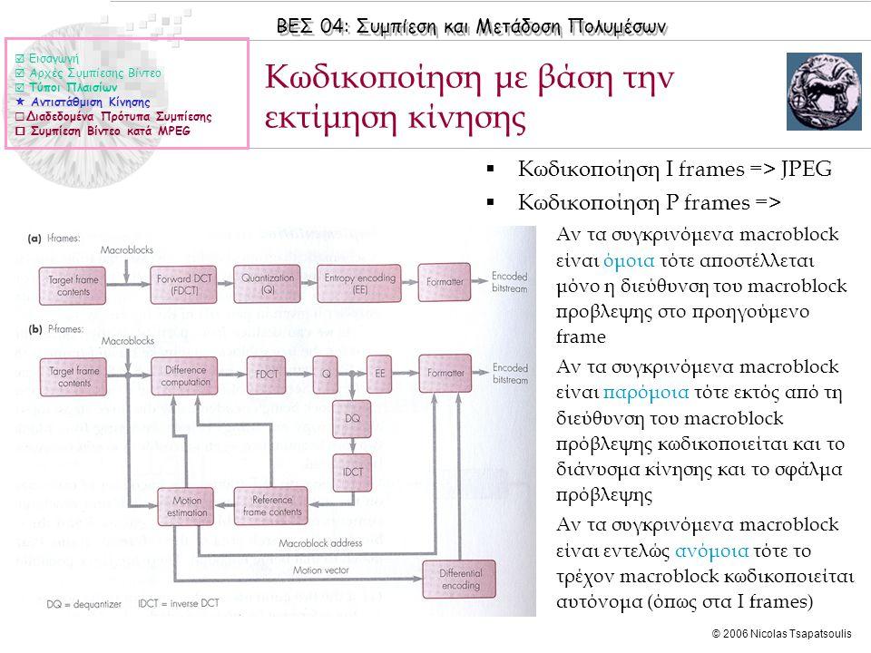 ΒΕΣ 04: Συμπίεση και Μετάδοση Πολυμέσων © 2006 Nicolas Tsapatsoulis Κωδικοποίηση με βάση την εκτίμηση κίνησης  Εισαγωγή  Αρχές Συμπίεσης Βίντεο  Τύ