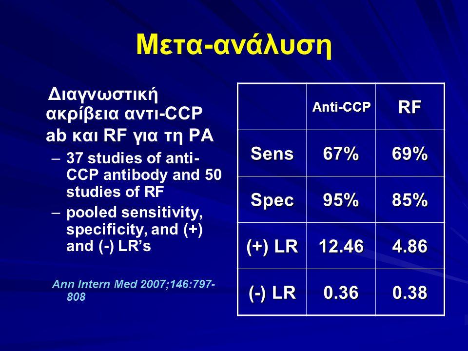 Μετα-ανάλυση Διαγνωστική ακρίβεια αντι-CCP ab και RF για τη ΡΑ – –37 studies of anti- CCP antibody and 50 studies of RF – –pooled sensitivity, specificity, and (+) and (-) LR's Ann Intern Med 2007;146:797- 808 Anti-CCPRF Sens67%69% Spec95%85% (+) LR 12.464.86 (-) LR 0.360.38