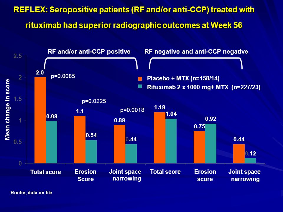 REFLEX: Seropositive patients (RF and/or anti-CCP) treated with rituximab had superior radiographic outcomes at Week 56 p=0.0085 p=0.0225 p=0.0018 RF