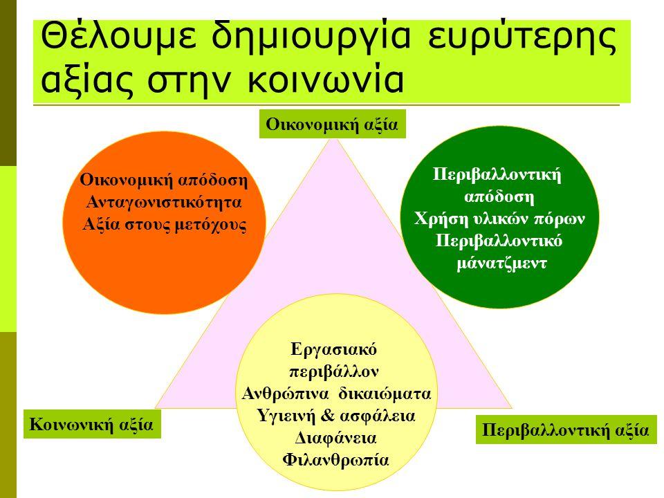 Θέλουμε δημιουργία ευρύτερης αξίας στην κοινωνία Οικονομική αξία Κοινωνική αξία Περιβαλλοντική αξία Εργασιακό περιβάλλον Ανθρώπινα δικαιώματα Υγιεινή