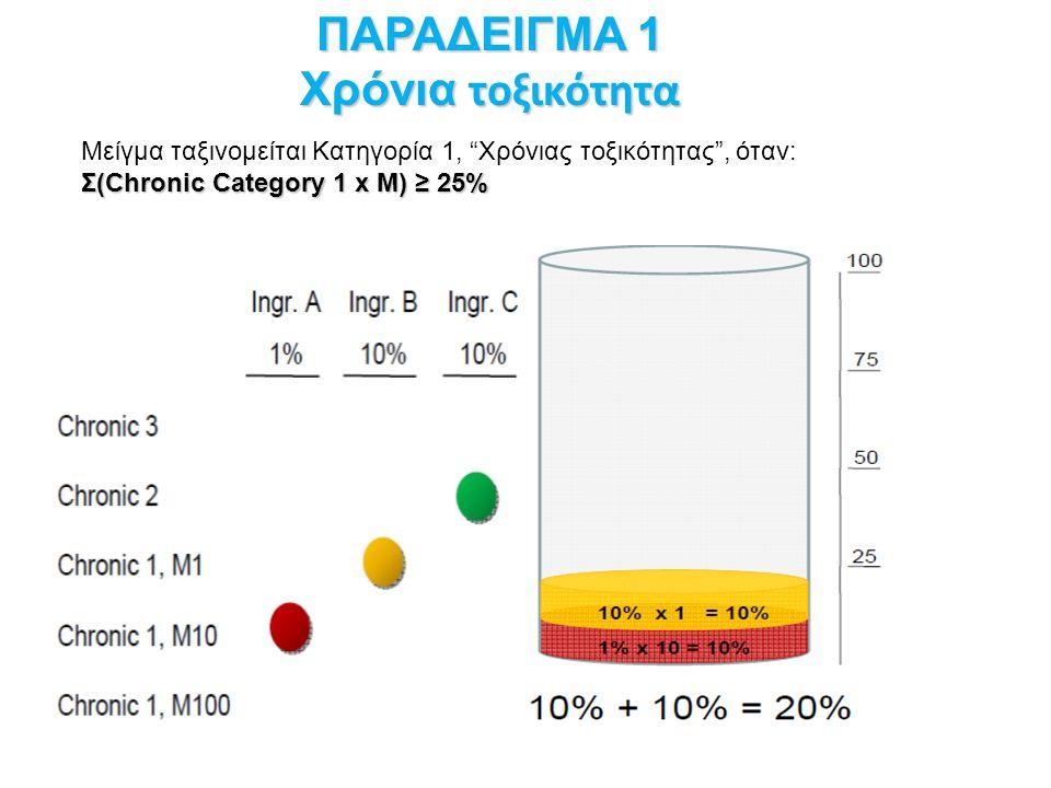 Μείγμα ταξινομείται Κατηγορία 1, Χρόνιας τοξικότητας , όταν: Σ(Chronic Category 1 x M) ≥ 25% ΠΑΡΑΔΕΙΓΜΑ 1 Χρόνια τοξικότητα