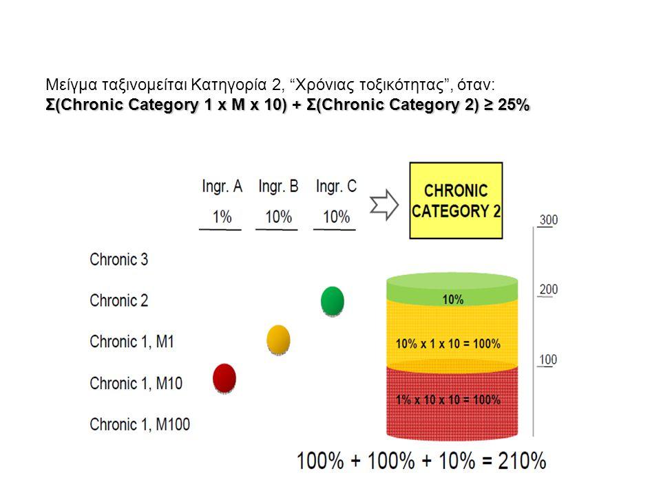 Μείγμα ταξινομείται Κατηγορία 2, Χρόνιας τοξικότητας , όταν: Σ(Chronic Category 1 x M x 10) + Σ(Chronic Category 2) ≥ 25%