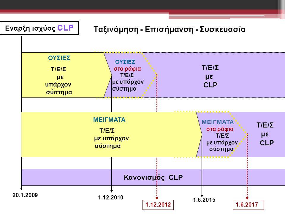 20.1.2009 Κανονισμός CLP 1.12.2012 1.6.2015 1.12.2010 1.6.2017 Eναρξη ισχύος CLP Τ/Ε/Σ με CLP MEIΓMATA στα ράφια T/Ε/Σ με υπάρχον σύστημα ΟΥΣΙΕΣ στα ρ
