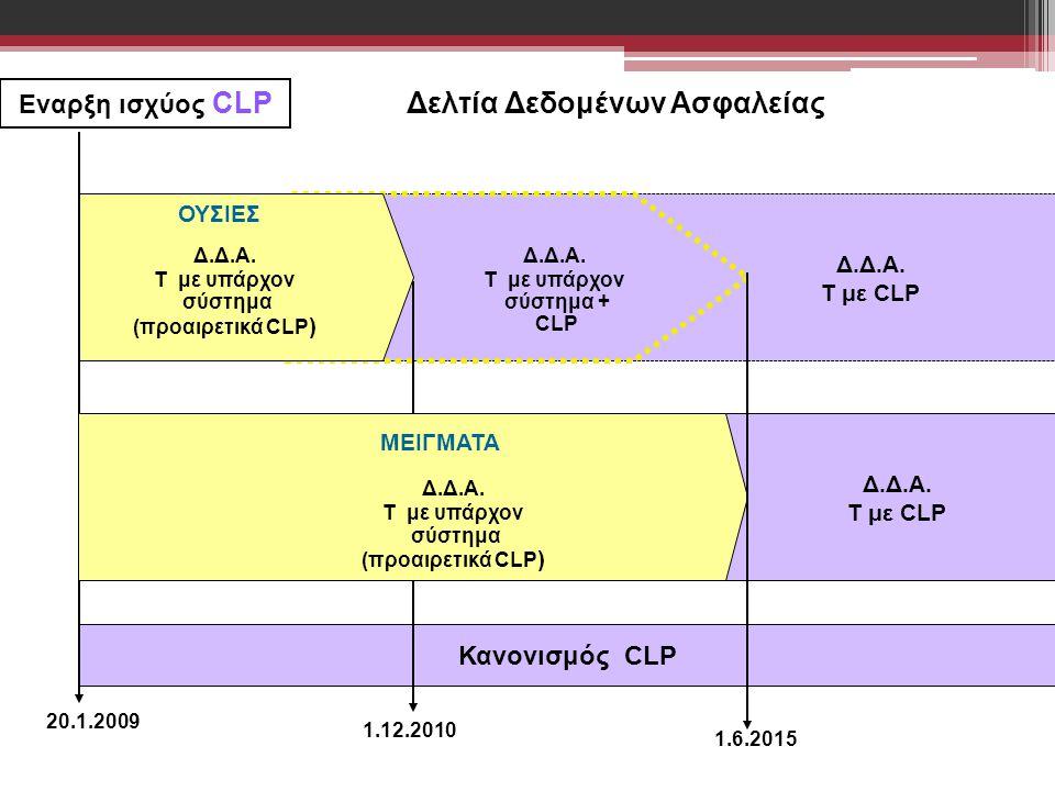 20.1.2009 1.6.2015 Κανονισμός CLP 1.12.2010 Eναρξη ισχύος CLP ΜΕΙΓΜΑΤΑ Τ/Ε/Σ με υπάρχον σύστημα Δ.Δ.Α. Τ με υπάρχον σύστημα (προαιρετικά CLP ) Δ.Δ.Α.
