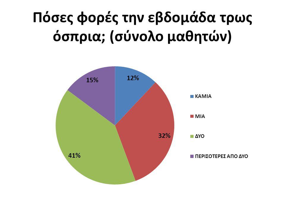 Πόσες φορές την εβδομάδα τρως όσπρια; (σύνολο μαθητών)