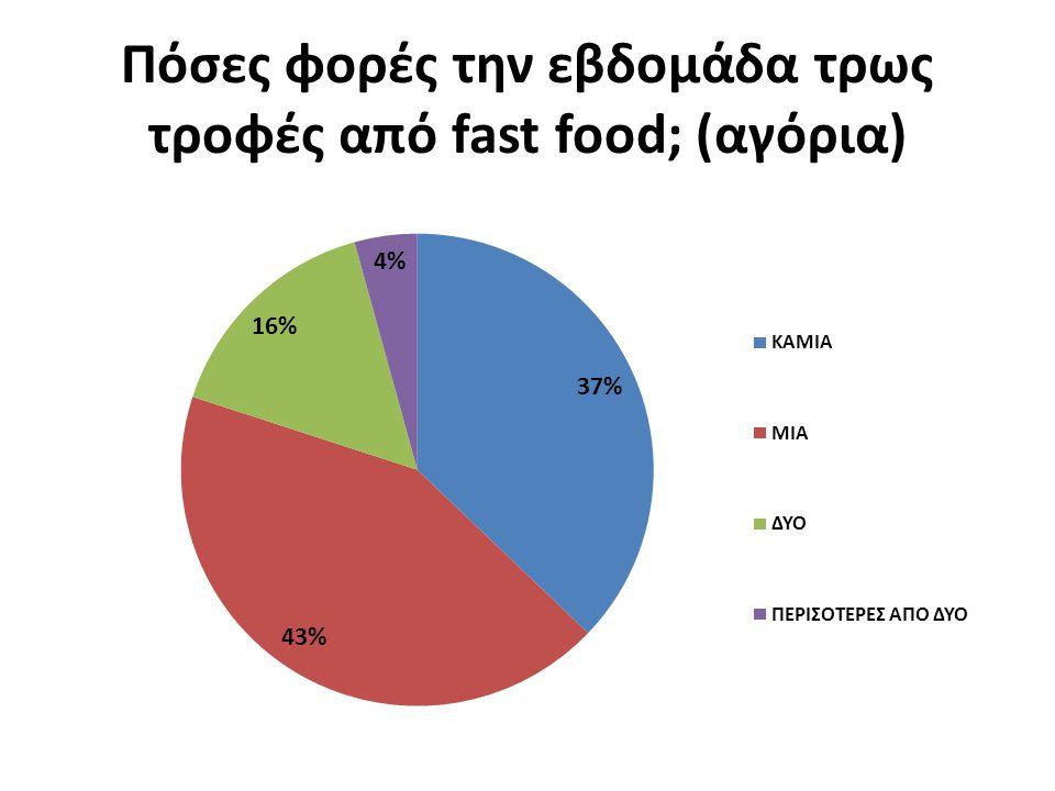 Πόσες φορές την εβδομάδα τρως τροφές από fast food; (αγόρια)