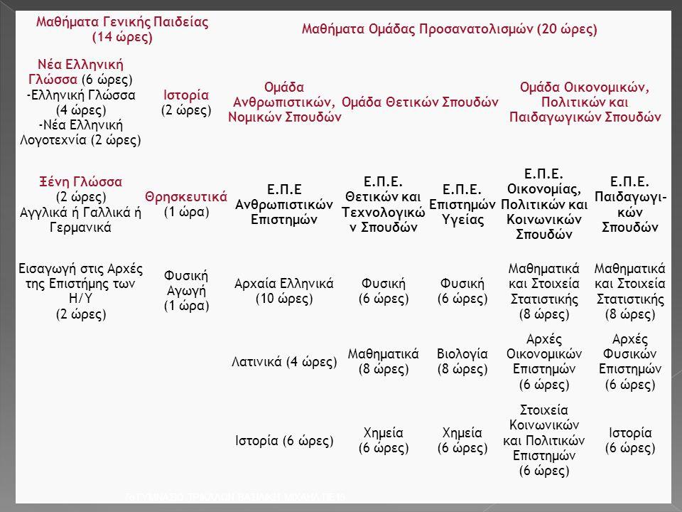 Μαθήματα Γενικής Παιδείας (14 ώρες) Μαθήματα Ομάδας Προσανατολισμών (20 ώρες) Νέα Ελληνική Γλώσσα (6 ώρες) -Ελληνική Γλώσσα (4 ώρες) -Νέα Ελληνική Λογ