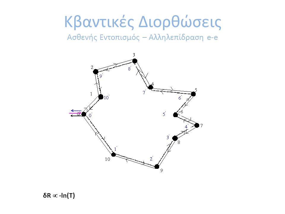 Κβαντικές Διορθώσεις Ασθενής Εντοπισμός – Αλληλεπίδραση e-e δR  -ln(T)
