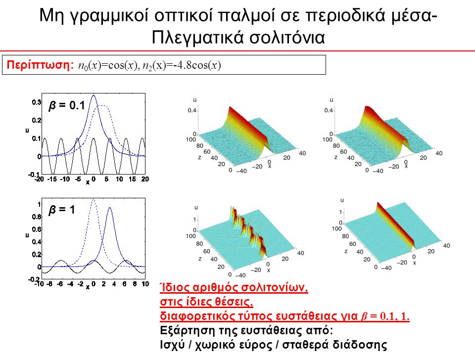 Μη γραμμικοί οπτικοί παλμοί σε περιοδικά μέσα- Πλεγματικά σολιτόνια Περίπτωση: n 0 (x)=cos(x), n 2 (x)=-4.8cos(x) β = 0.1 β = 1 Ίδιος αριθμός σολιτονίων, στις ίδιες θέσεις, διαφορετικός τύπος ευστάθειας για β = 0.1, 1.