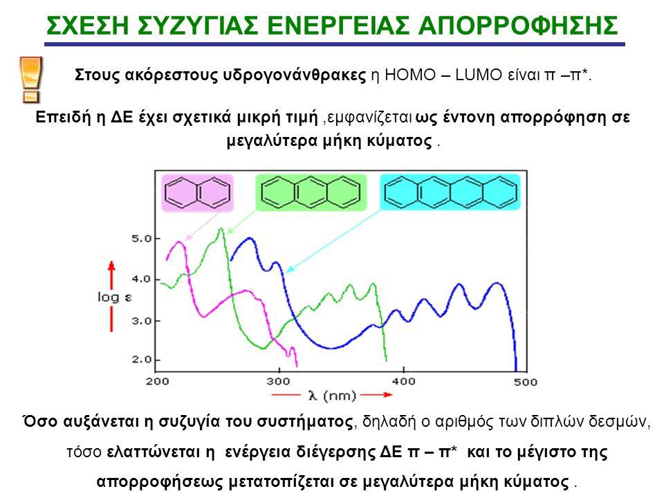 Στους ακόρεστους υδρογονάνθρακες η HOMO – LUMO είναι π –π*. Επειδή η ΔΕ έχει σχετικά μικρή τιμή,εμφανίζεται ως έντονη απορρόφηση σε μεγαλύτερα μήκη κύ