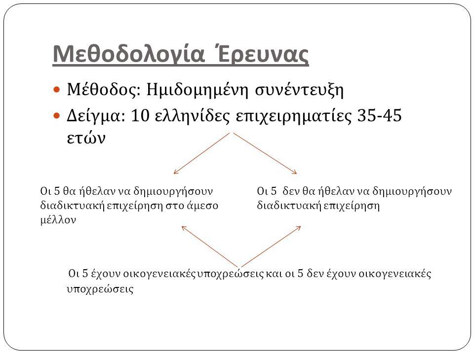Μεθοδολογία Έρευνας Μέθοδος : Ημιδομημένη συνέντευξη Δείγμα : 10 ελληνίδες επιχειρηματίες 35-45 ετών Οι 5 έχουν οικογενειακές υποχρεώσεις και οι 5 δεν