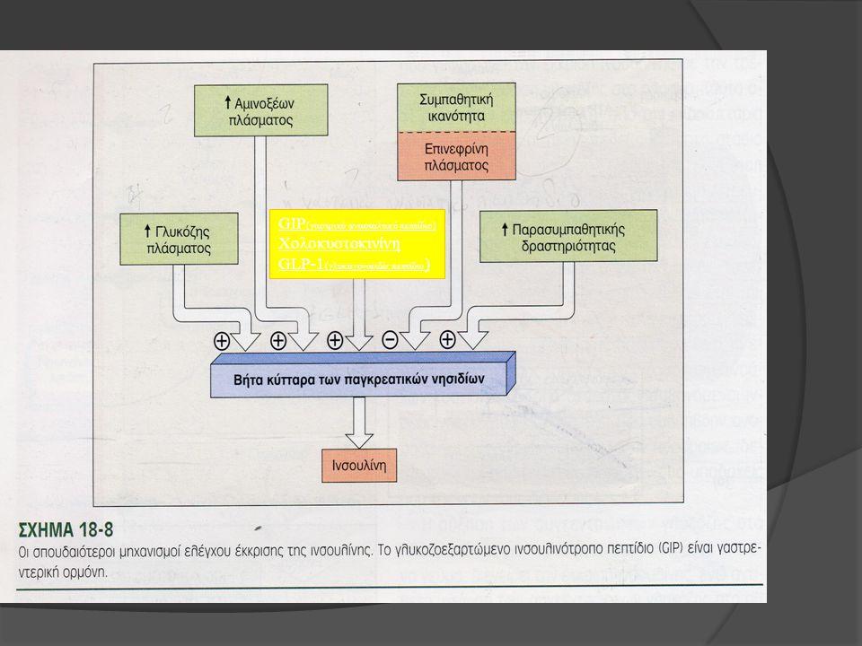 Γλυκόζοεξαρτώμενο ινσουλινοτρόπο πεπτίδιο (GIP) Γλυκαγονοειδές πεπτίδιο (GLP-1) GIP (γαστρικό ανασταλτικό πεπτίδιο) Χολοκυστοκινίνη GLP-1 (γλυκαγονοει