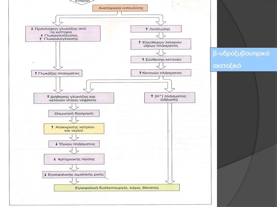 β-υδρόξυβουτιρικό ακετοξικό