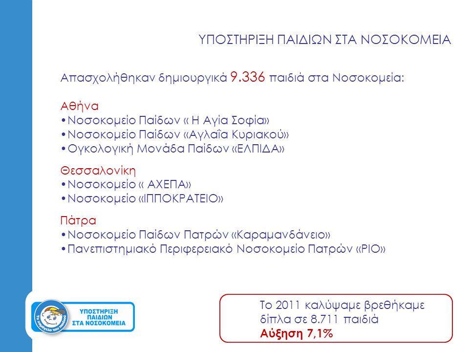 ΥΠΟΣΤΗΡΙΞΗ ΠΑΙΔΙΩΝ ΣΤΑ ΝΟΣΟΚΟΜΕΙΑ Απασχολήθηκαν δημιουργικά 9.336 παιδιά στα Νοσοκομεία: Αθήνα Νοσοκομείο Παίδων « Η Αγία Σοφία» Νοσοκομείο Παίδων «Αγ