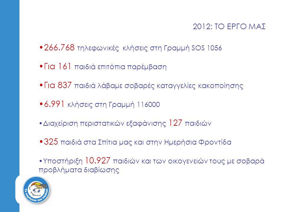 2012: ΤΟ ΕΡΓΟ ΜΑΣ 266.768 τηλεφωνικές κλήσεις στη Γραμμή SOS 1056 Για 161 παιδιά επιτόπια παρέμβαση Για 837 παιδιά λάβαμε σοβαρές καταγγελίες κακοποίη