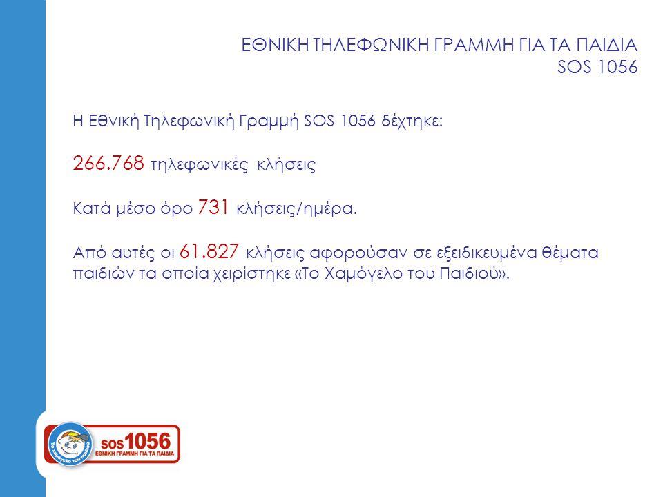 ΥΠΟΣΤΗΡΙΞΗ ΠΑΙΔΙΩΝ ΣΤΑ ΝΟΣΟΚΟΜΕΙΑ Απασχολήθηκαν δημιουργικά 9.336 παιδιά στα Νοσοκομεία: Αθήνα Νοσοκομείο Παίδων « Η Αγία Σοφία» Νοσοκομείο Παίδων «Αγλαΐα Κυριακού» Ογκολογική Μονάδα Παίδων «ΕΛΠΙΔΑ» Θεσσαλονίκη Νοσοκομείο « ΑΧΕΠΑ» Νοσοκομείο «ΙΠΠΟΚΡΑΤΕΙΟ» Πάτρα Νοσοκομείο Παίδων Πατρών «Καραμανδάνειο» Πανεπιστημιακό Περιφερειακό Νοσοκομείο Πατρών «ΡΙΟ» Το 2011 καλύψαμε βρεθήκαμε δίπλα σε 8.711 παιδιά Αύξηση 7,1%
