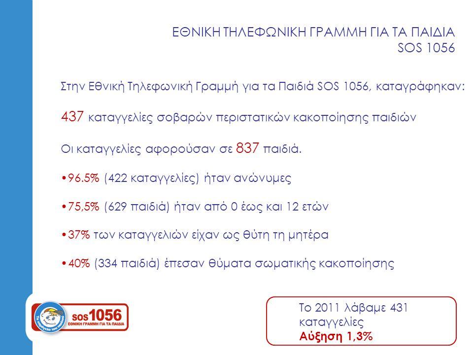ΚΟΙΝΩΝΙΚΗ & ΨΥΧΟΛΟΓΙΚΗ ΣΤΗΡΙΞΗ ΠΑΙΔΙΩΝ 2.663 άτομα απευθύνθηκαν στον οργανισμό μας για υπηρεσίες συμβουλευτικής τα 564 άτομα (21%) πραγματοποίησαν συνεδρίες με στόχο την: 2 (0.5%) περιστατικά Διάγνωση 390 (69%) περιστατικά Ατομική συμβουλευτική 172 (30.5%) περιστατικά Οικογενειακή Συμβουλευτική Το 2011 πραγματοποιήσαμε συνεδρίες σε 331 άτομα Αύξηση 70,3%