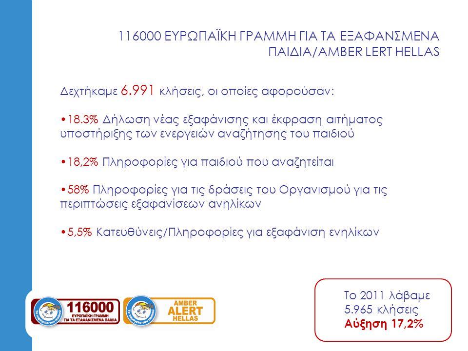 ΕΝΗΜΕΡΩΣΗ ΜΑΘΗΤΩΝ ΕΚΠΑΙΔΕΥΤΙΚΩΝ ΓΟΝΕΩΝ Πραγματοποιήσαμε 316 ενημερώσεις σε όλη την Ελλάδα σε: μαθητές όλων των εκπαιδευτικών βαθμίδων συλλόγους Γονέων και Κηδεμόνων συλλόγους Εκπαιδευτικών ελεύθερο κοινό.