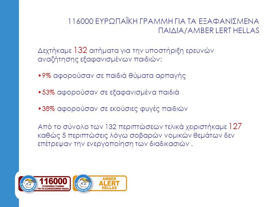 116000 ΕΥΡΩΠΑΪΚΗ ΓΡΑΜΜΗ ΓΙΑ ΤΑ ΕΞΑΦΑΝΙΣΜΕΝΑ ΠΑΙΔΙΑ/AMBER LERT HELLAS Δεχτήκαμε 132 αιτήματα για την υποστήριξη ερευνών αναζήτησης εξαφανισμένων παιδιώ