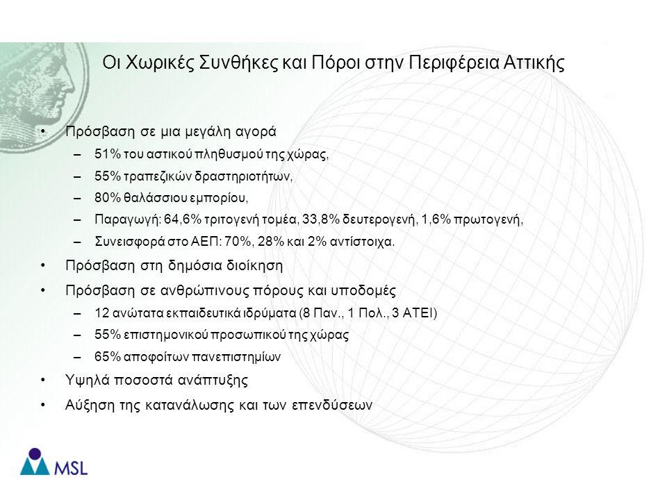 Οι Χωρικές Συνθήκες και Πόροι στην Περιφέρεια Αττικής Πρόσβαση σε μια μεγάλη αγορά –51% του αστικού πληθυσμού της χώρας, –55% τραπεζικών δραστηριοτήτων, –80% θαλάσσιου εμπορίου, –Παραγωγή: 64,6% τριτογενή τομέα, 33,8% δευτερογενή, 1,6% πρωτογενή, –Συνεισφορά στο ΑΕΠ: 70%, 28% και 2% αντίστοιχα.