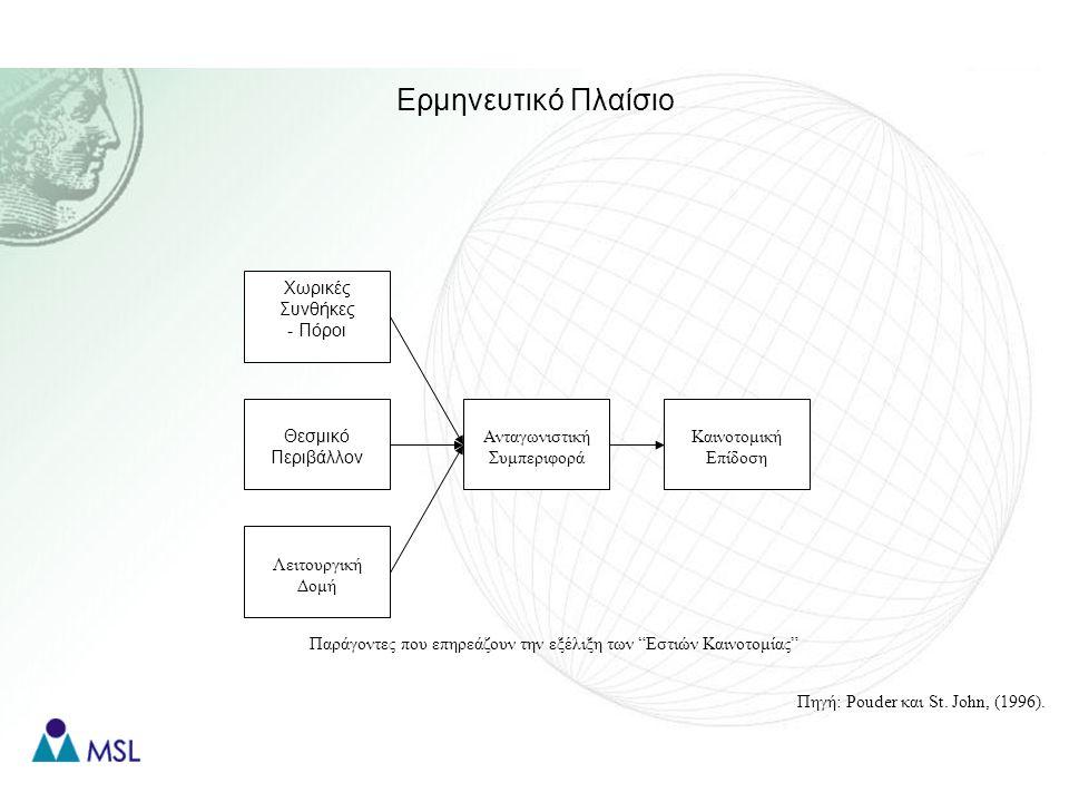 Ερμηνευτικό Πλαίσιο Παράγοντες που επηρεάζουν την εξέλιξη των Εστιών Καινοτομίας Χωρικές Συνθήκες - Πόροι Θεσμικό Περιβάλλον Λειτουργική Δομή Ανταγωνιστική Συμπεριφορά Καινοτομική Επίδοση Πηγή: Pouder και St.
