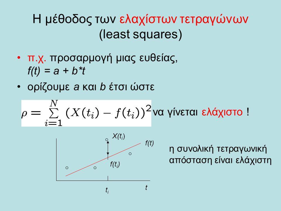 Η μέθοδος των ελαχίστων τετραγώνων (least squares) π.χ.