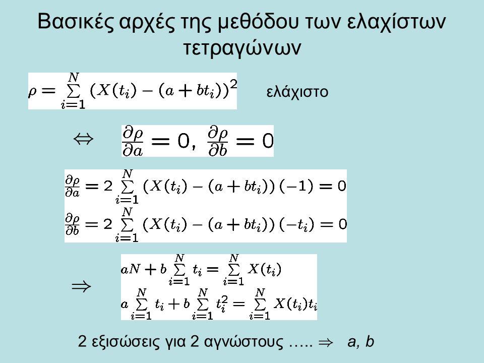 Βασικές αρχές της μεθόδου των ελαχίστων τετραγώνων ελάχιστο, ) 2 εξισώσεις για 2 αγνώστους …..