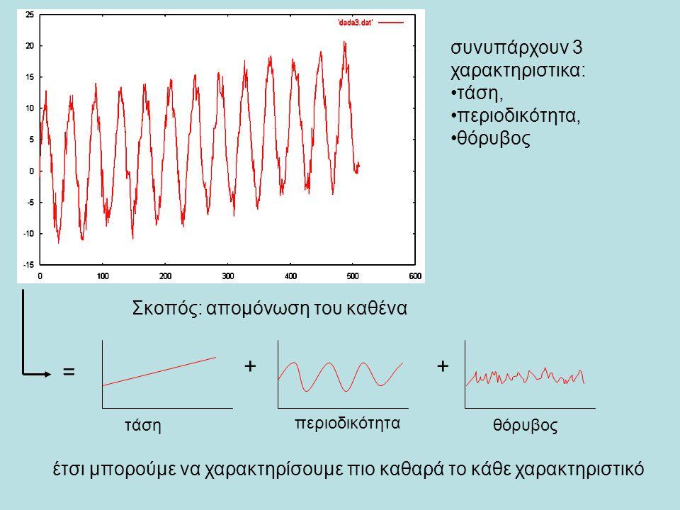 συνυπάρχουν 3 χαρακτηριστικα: τάση, περιοδικότητα, θόρυβος Σκοπός: απομόνωση του καθένα έτσι μπορούμε να χαρακτηρίσουμε πιο καθαρά το κάθε χαρακτηριστικό = ++ τάση περιοδικότητα θόρυβος