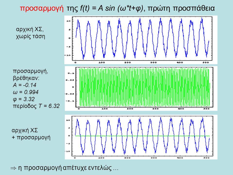αρχική ΧΣ, χωρίς τάση προσαρμογή της f(t) = A sin (ω*t+φ), πρώτη προσπάθεια προσαρμογή, βρέθηκαν: Α = -0.14 ω = 0.994 φ = 3.32 περίοδος Τ = 6.32 ) η προσαρμογή απέτυχε εντελώς...