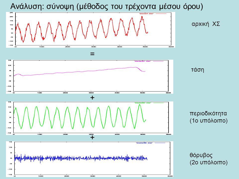 Ανάλυση: σύνοψη (μέθοδος του τρέχοντα μέσου όρου) = + + αρxική ΧΣ τάση περιοδικότητα (1o υπόλοιπο) θόρυβος (2ο υπόλοιπο)