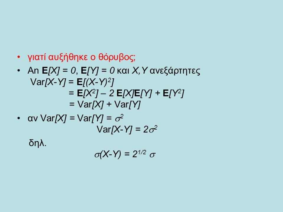 γιατί αυξήθηκε ο θόρυβος; An E[X] = 0, E[Y] = 0 και Χ,Υ ανεξάρτητες Var[X-Y] = E[(X-Y) 2 ] = Ε[Χ 2 ] – 2 E[X]E[Y] + E[Y 2 ] = Var[X] + Var[Y] αν Var[X] = Var[Y] =  2 Var[X-Y] = 2  2  δηλ.