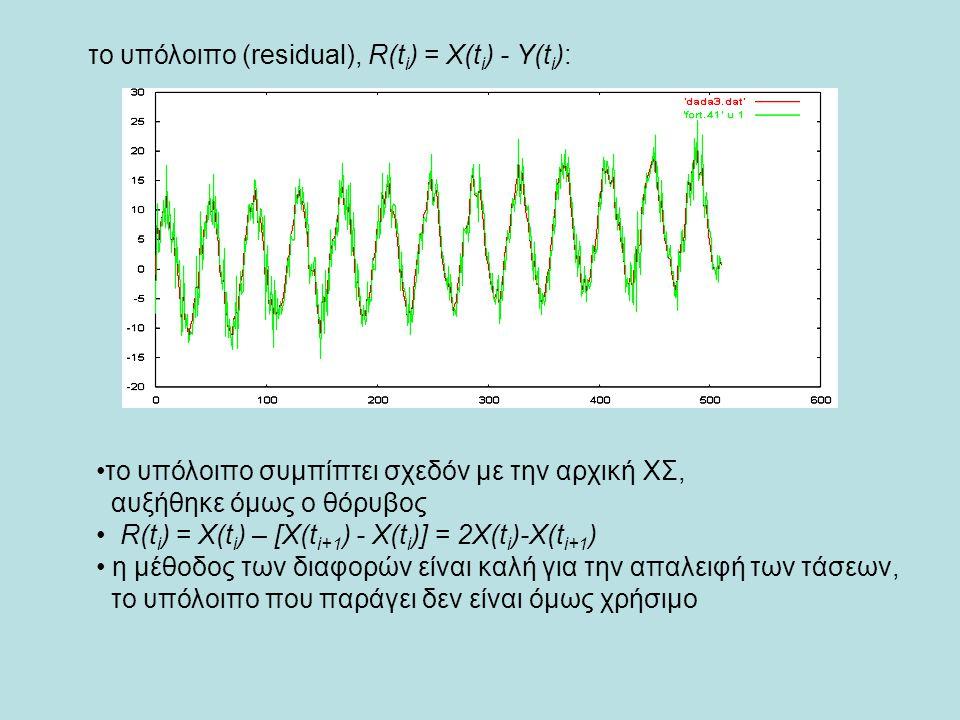 το υπόλοιπο (residual), R(t i ) = X(t i ) - Y(t i ): το υπόλοιπο συμπίπτει σχεδόν με την αρχική ΧΣ, αυξήθηκε όμως ο θόρυβος R(t i ) = X(t i ) – [X(t i+1 ) - X(t i )] = 2X(t i )-X(t i+1 ) η μέθοδος των διαφορών είναι καλή για την απαλειφή των τάσεων, το υπόλοιπο που παράγει δεν είναι όμως χρήσιμο