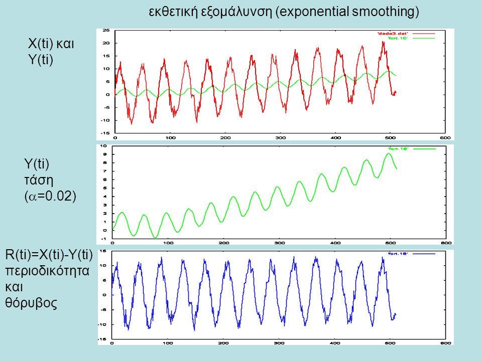X(ti) και Y(ti) τάση (  =0.02) R(ti)=X(ti)-Y(ti) περιοδικότητα και θόρυβος εκθετική εξομάλυνση (exponential smoothing)