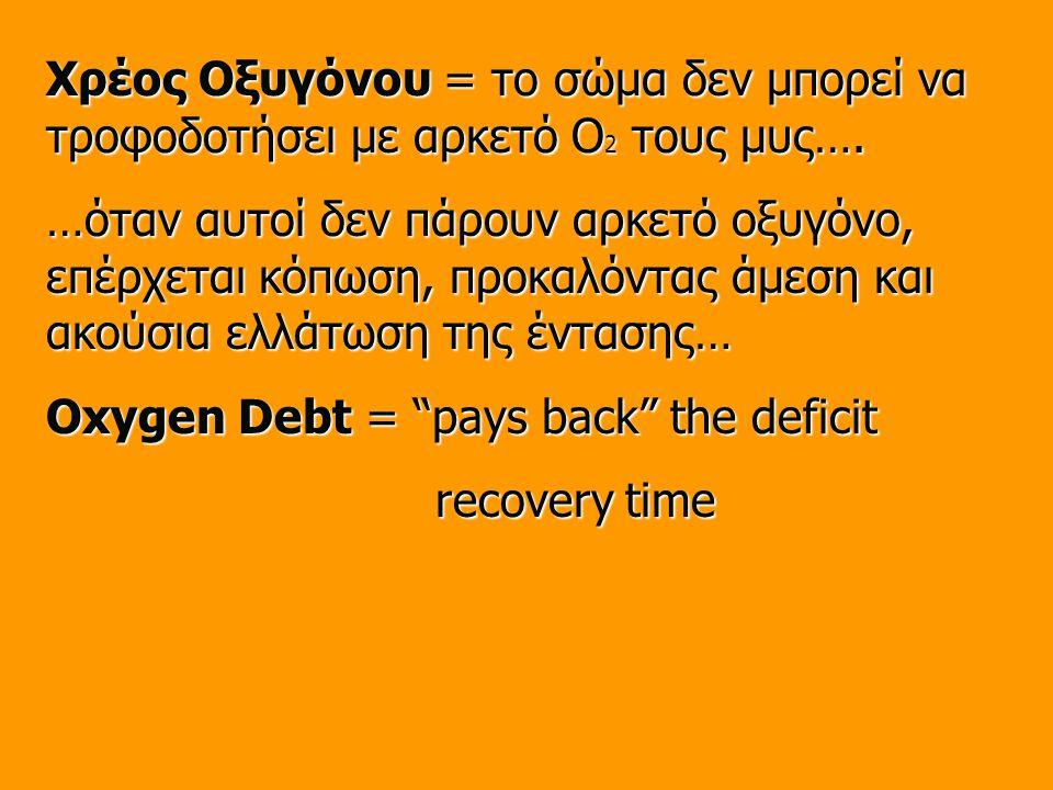 Χρέος Οξυγόνου = το σώμα δεν μπορεί να τροφοδοτήσει με αρκετό O 2 τους μυς….