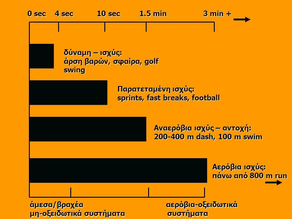 0 sec 4 sec 10 sec 1.5 min 3 min + δύναμη – ισχύς: άρση βαρών, σφαίρα, golf swing Παρατεταμένη ισχύς: sprints, fast breaks, football Αναερόβια ισχύς – αντοχή: 200-400 m dash, 100 m swim Αερόβια ισχύς: πάνω από 800 m run άμεσα/βραχέα αερόβια-οξειδωτικά μη-οξειδωτικά συστήματα συστήματα