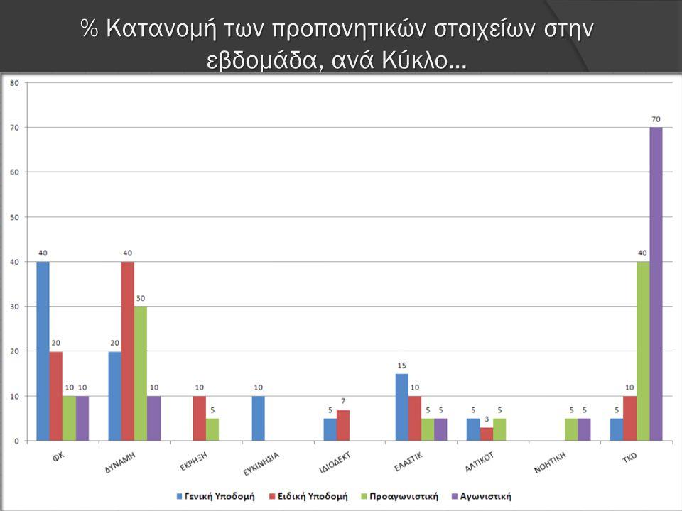 % Κατανομή των προπονητικών στοιχείων στην εβδομάδα, ανά Κύκλο…
