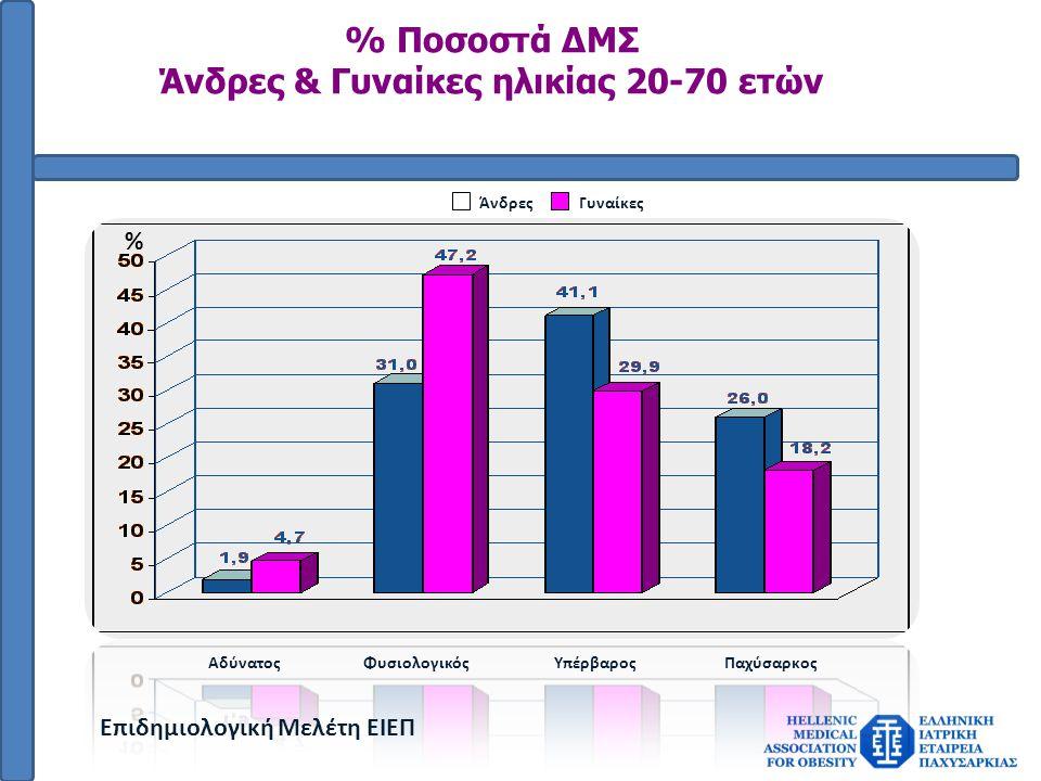 % Ποσοστά ΔΜΣ Άνδρες & Γυναίκες ηλικίας 20-70 ετών ΆνδρεςΓυναίκες % ΑδύνατοςΦυσιολογικόςΥπέρβαροςΠαχύσαρκος Επιδημιολογική Μελέτη ΕΙΕΠ