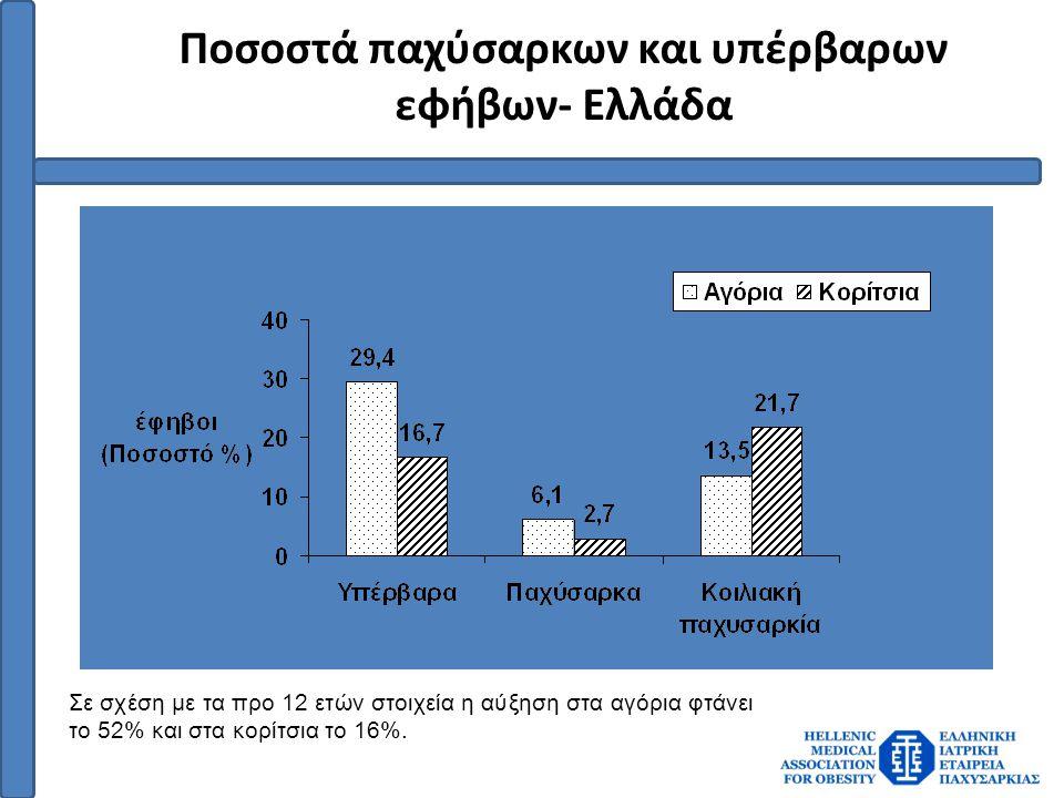 Ποσοστά παχύσαρκων και υπέρβαρων εφήβων- Ελλάδα Σε σχέση με τα προ 12 ετών στοιχεία η αύξηση στα αγόρια φτάνει το 52% και στα κορίτσια το 16%.